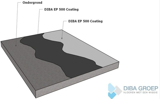 Diba epoxy coatingvloer wa diba groep kunststofvloeren voor